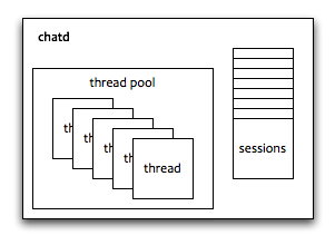 Actors mina and naggati for Thread pool design pattern java